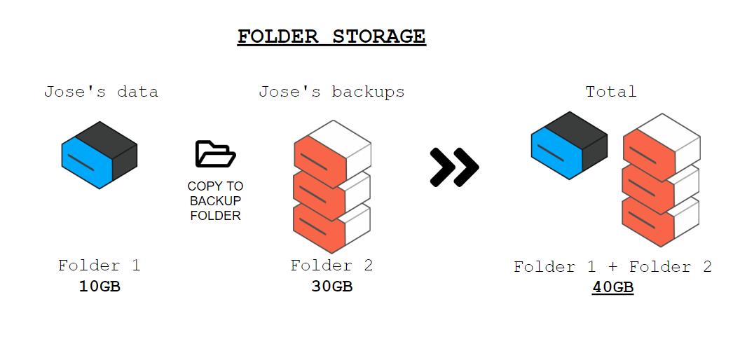 Folder-Storage