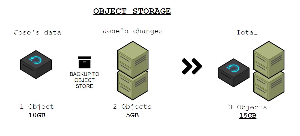 Object-Storage